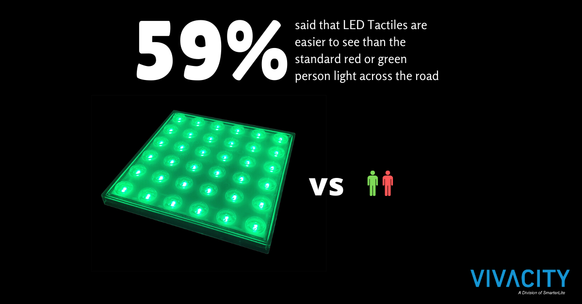 People prefer Vivacity LED Safety Tactiles
